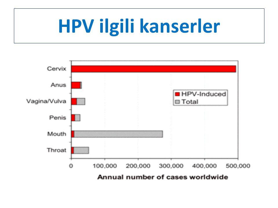 HPV ilgili kanserler