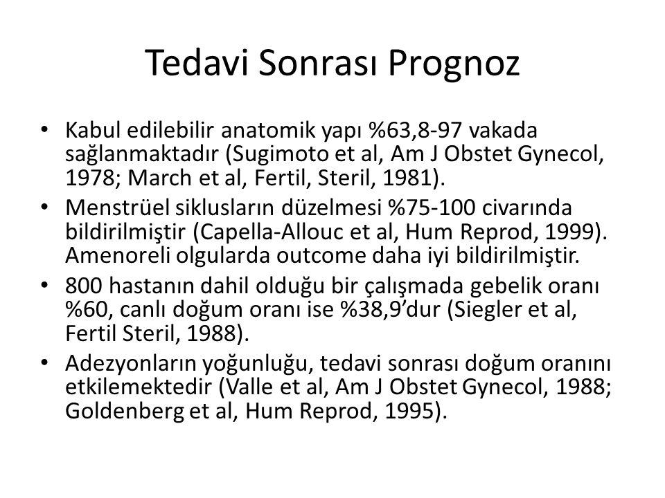 Tedavi Sonrası Prognoz Kabul edilebilir anatomik yapı %63,8-97 vakada sağlanmaktadır (Sugimoto et al, Am J Obstet Gynecol, 1978; March et al, Fertil,