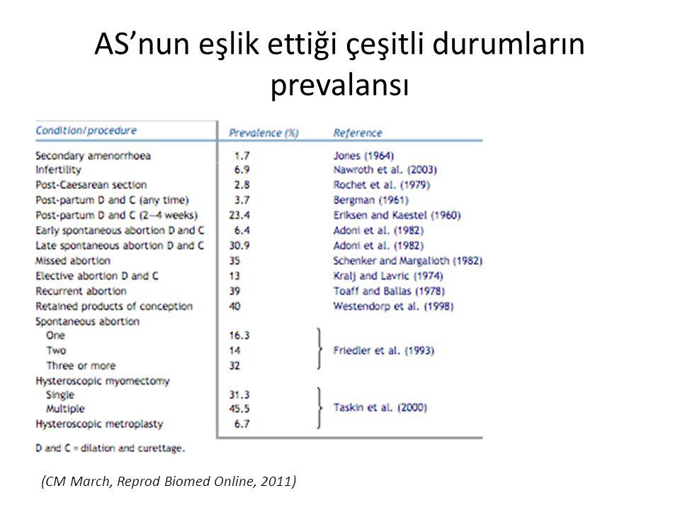AS'nun eşlik ettiği çeşitli durumların prevalansı (CM March, Reprod Biomed Online, 2011)