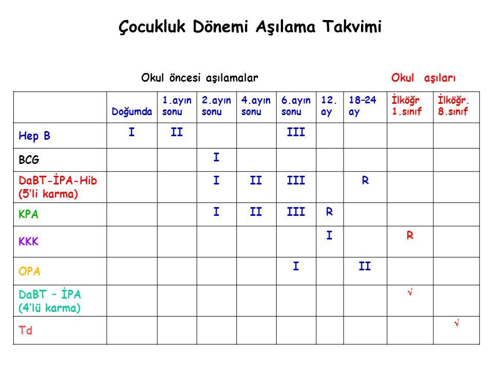 Çocukluk Dönemi Aşılama Takvimi Doğumda 1.ayın sonu 2.ayın sonu 4.ayın sonu 6.ayın sonu 12. ay 18–24 ay İlköğr 1.sınıf İlköğr. 8.sınıf Hep B IIIIII BC