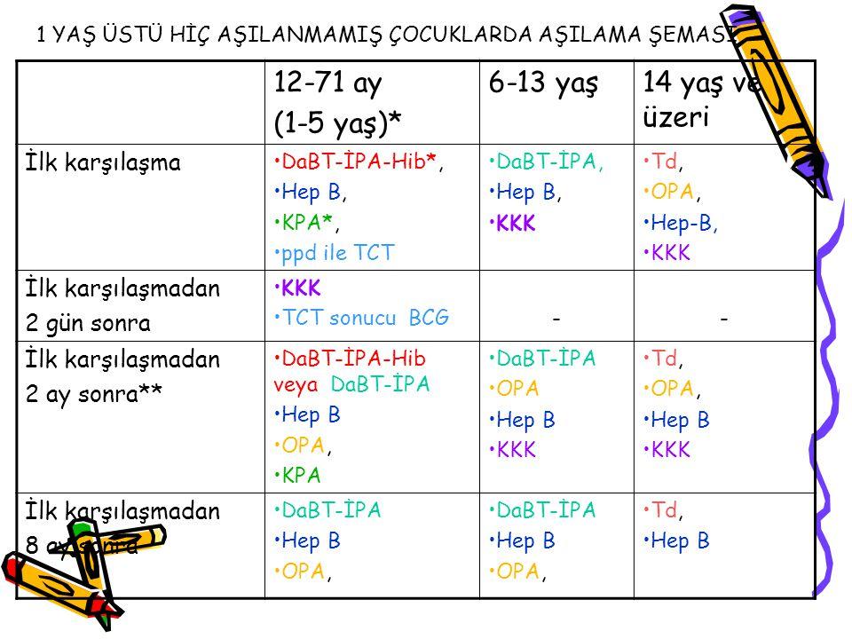 12-71 ay (1-5 yaş)* 6-13 yaş14 yaş ve üzeri İlk karşılaşma DaBT-İPA-Hib*, Hep B, KPA*, ppd ile TCT DaBT-İPA, Hep B, KKK Td, OPA, Hep-B, KKK İlk karşıl