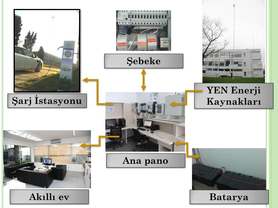 3 Ana pano Akıllı ev Şarj İstasyonu YEN Enerji Kaynakları Batarya Şebeke