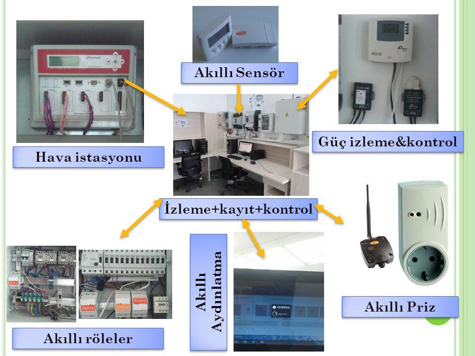 İzleme+kayıt+kontrol 4 Hava istasyonu Akıllı röleler Güç izleme&kontrol Akıllı Priz Akıllı Aydınlatma Akıllı Sensör