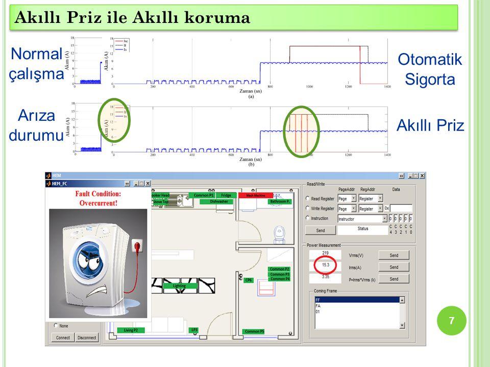 7 Akıllı Priz ile Akıllı koruma Normal çalışma Arıza durumu Otomatik Sigorta Akıllı Priz