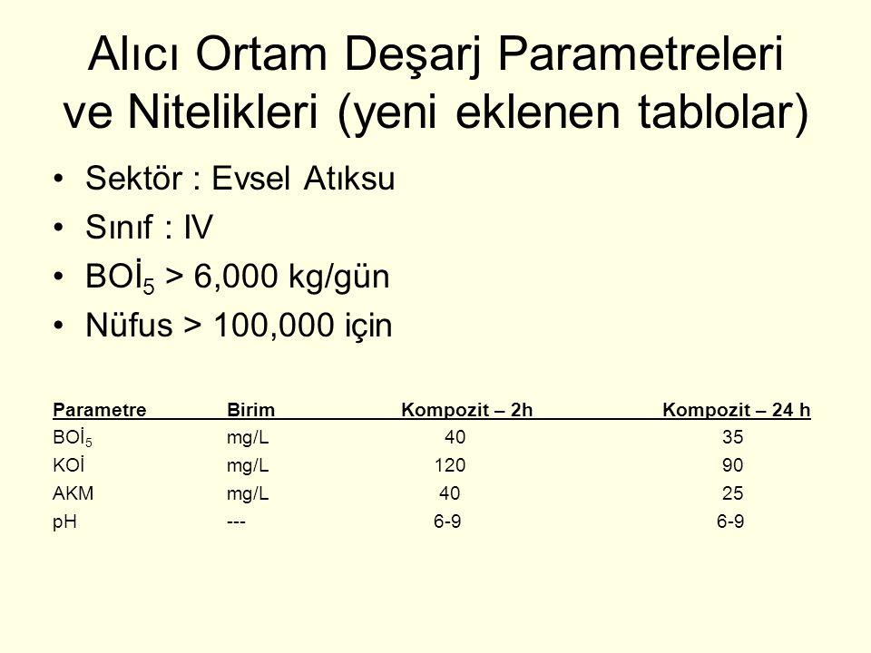 Sektör : Evsel Atıksu Sınıf : IV BOİ 5 > 6,000 kg/gün Nüfus > 100,000 için ParametreBirimKompozit – 2hKompozit – 24 h BOİ 5 mg/L 40 35 KOİmg/L 120 90