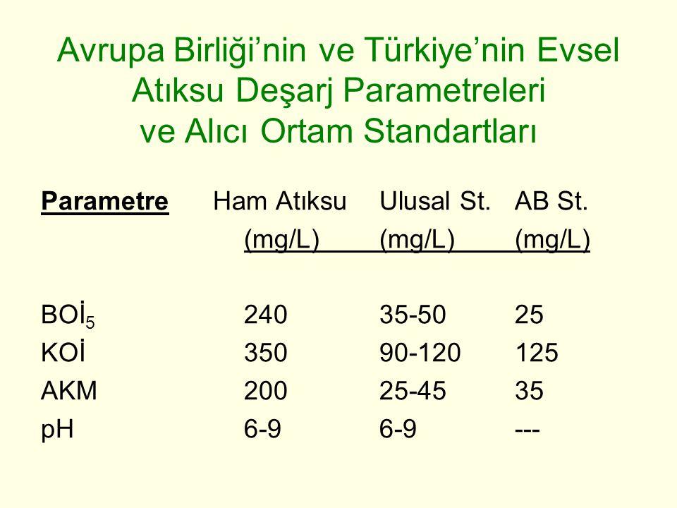 Avrupa Birliği'nin ve Türkiye'nin Evsel Atıksu Deşarj Parametreleri ve Alıcı Ortam Standartları Parametre Ham AtıksuUlusal St. AB St. (mg/L)(mg/L)(mg/