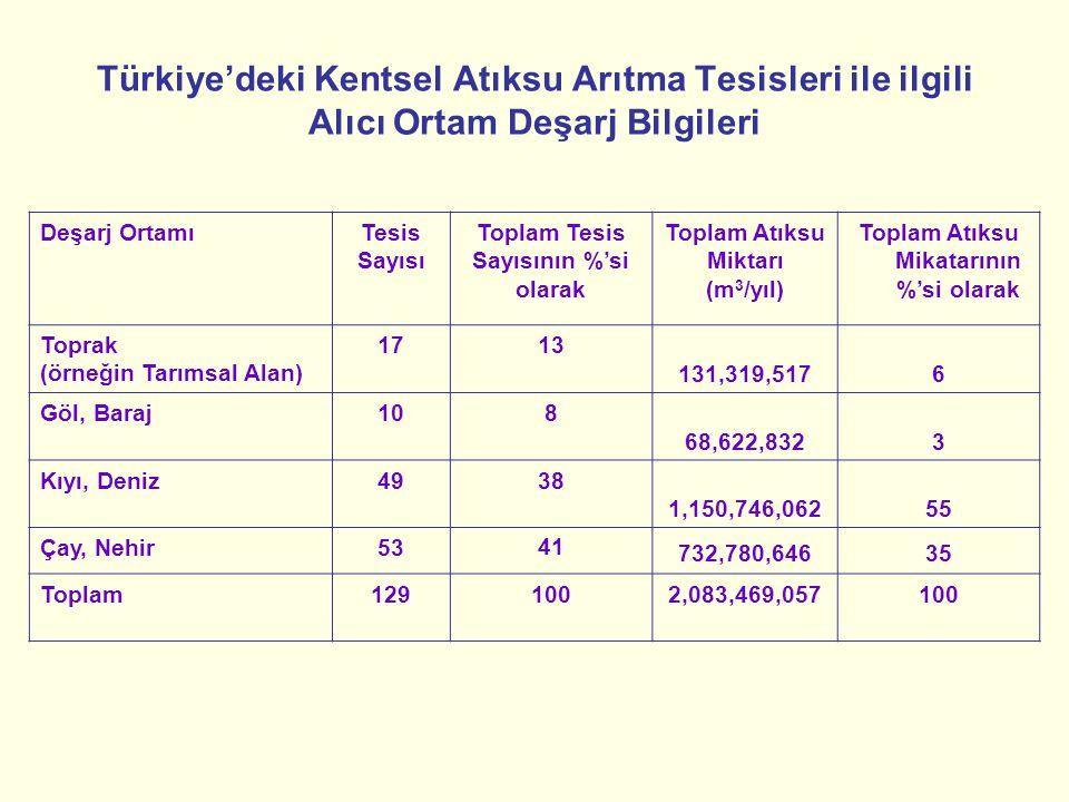 Türkiye'deki Kentsel Atıksu Arıtma Tesisleri ile ilgili Alıcı Ortam Deşarj Bilgileri Deşarj OrtamıTesis Sayısı Toplam Tesis Sayısının %'si olarak Topl