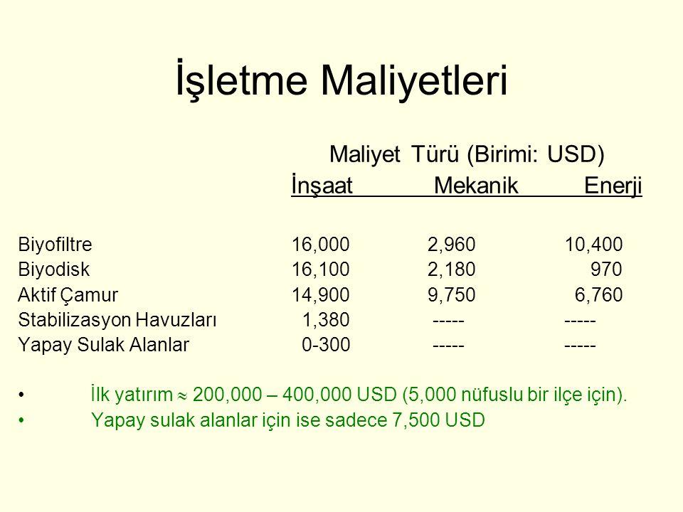 İşletme Maliyetleri Maliyet Türü (Birimi: USD) İnşaat Mekanik Enerji Biyofiltre16,0002,96010,400 Biyodisk16,1002,180 970 Aktif Çamur14,9009,750 6,760