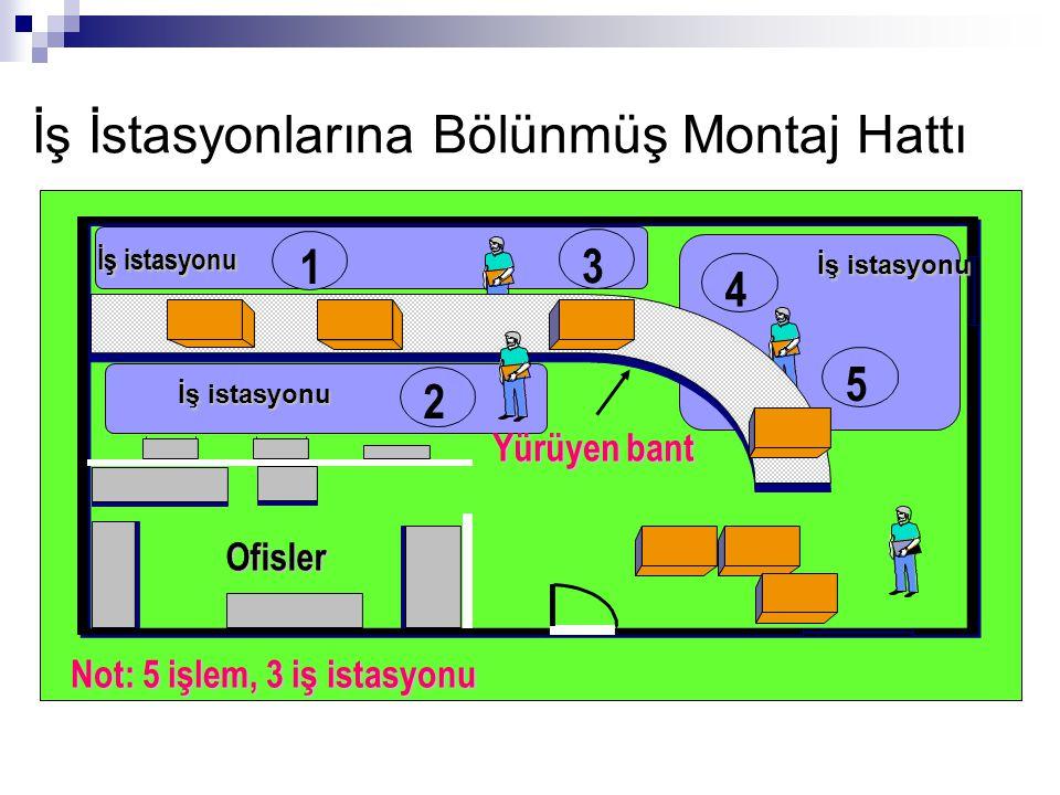 İş İstasyonlarına Bölünmüş Montaj Hattı 1 3 2 4 5 İş istasyonu Ofisler Yürüyen bant İş istasyonu Not: 5 işlem, 3 iş istasyonu İş istasyonu