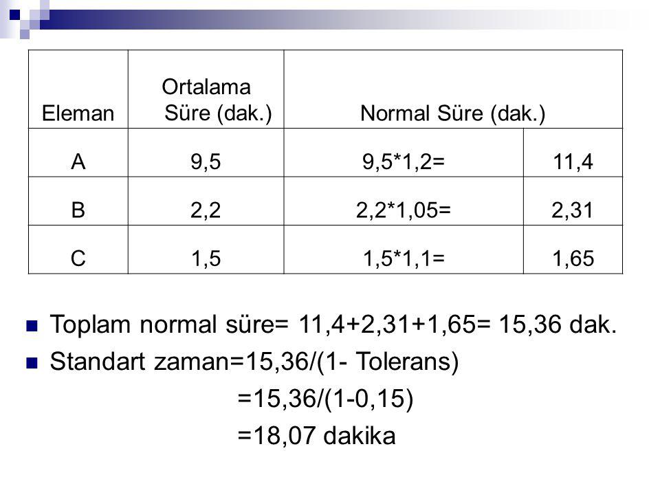Eleman Ortalama Süre (dak.)Normal Süre (dak.) A9,59,5*1,2=11,4 B2,22,2*1,05=2,31 C1,51,5*1,1=1,65 Toplam normal süre= 11,4+2,31+1,65= 15,36 dak.