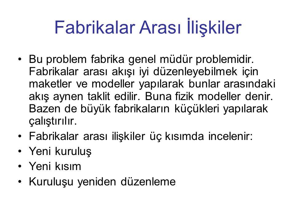 Fabrikalar Arası İlişkiler Bu problem fabrika genel müdür problemidir.
