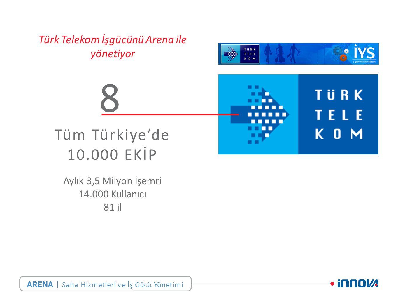 | Türk Telekom İşgücünü Arena ile yönetiyor Tüm Türkiye'de 10.000 EKİP Aylık 3,5 Milyon İşemri 14.000 Kullanıcı 81 il 8