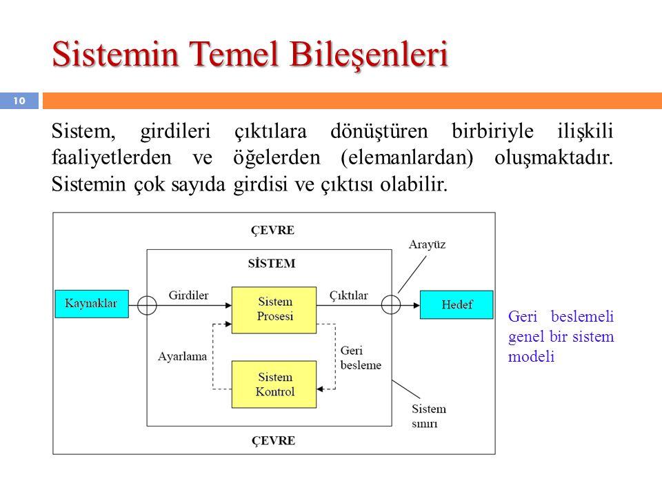 Sistemin Temel Bileşenleri Sistem, girdileri çıktılara dönüştüren birbiriyle ilişkili faaliyetlerden ve öğelerden (elemanlardan) oluşmaktadır. Sistemi