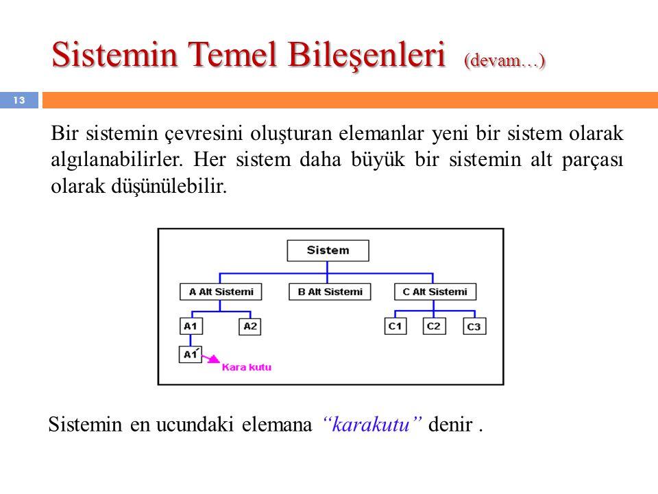 Sistemin Temel Bileşenleri (devam…) Bir sistemin çevresini oluşturan elemanlar yeni bir sistem olarak algılanabilirler. Her sistem daha büyük bir sist