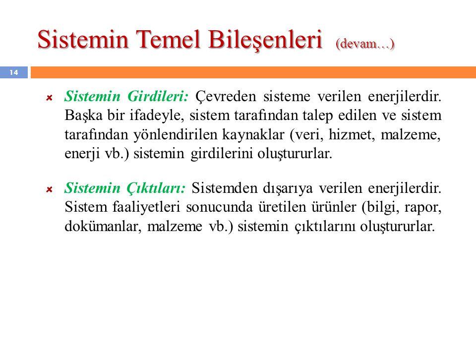 Sistemin Temel Bileşenleri (devam…) Sistemin Girdileri: Çevreden sisteme verilen enerjilerdir. Başka bir ifadeyle, sistem tarafından talep edilen ve s