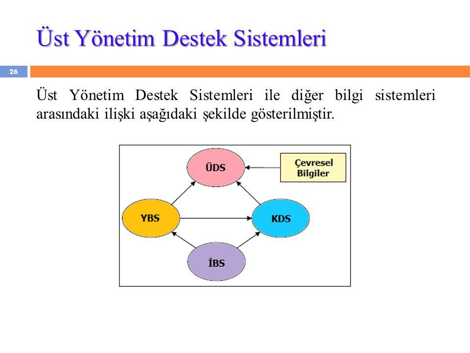Üst Yönetim Destek Sistemleri Üst Yönetim Destek Sistemleri ile diğer bilgi sistemleri arasındaki ilişki aşağıdaki şekilde gösterilmiştir. 26