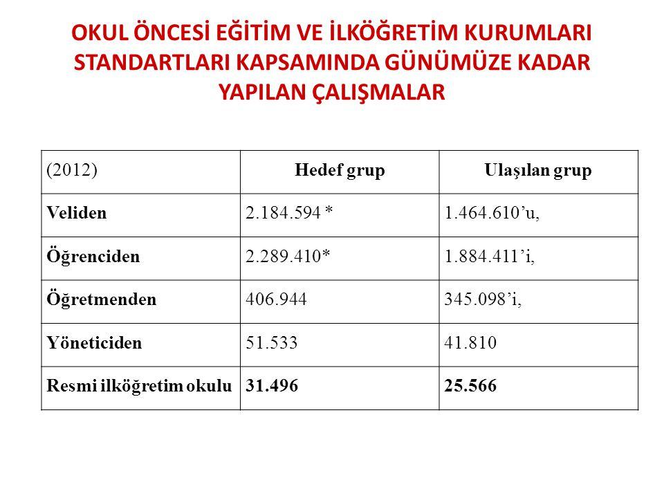 OKUL ÖNCESİ EĞİTİM VE İLKÖĞRETİM KURUMLARI STANDARTLARI KAPSAMINDA GÜNÜMÜZE KADAR YAPILAN ÇALIŞMALAR (2012) Hedef grupUlaşılan grup Veliden2.184.594 *