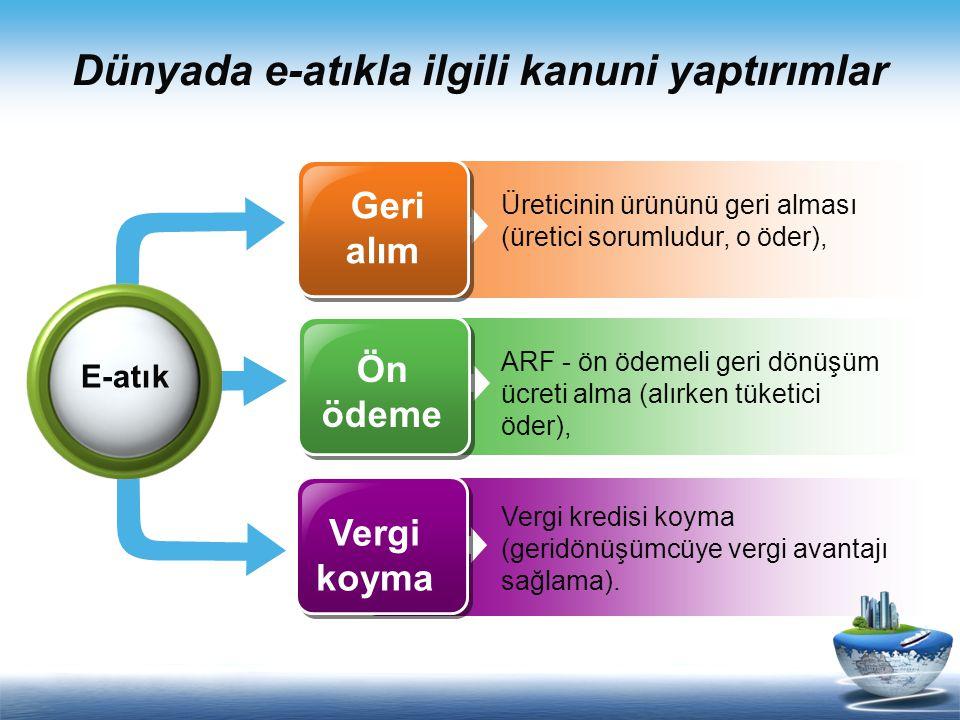 Dünyada e-atıkla ilgili kanuni yaptırımlar Üreticinin ürününü geri alması (üretici sorumludur, o öder), ARF - ön ödemeli geri dönüşüm ücreti alma (alı
