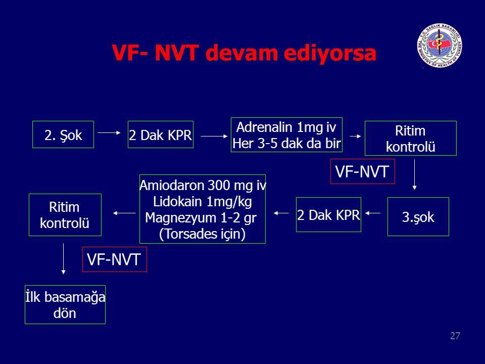 27 VF- NVT devam ediyorsa 2. Şok2 Dak KPR Adrenalin 1mg iv Her 3-5 dak da bir Ritim kontrolü 3.şok 2 Dak KPR Amiodaron 300 mg iv Lidokain 1mg/kg Magne
