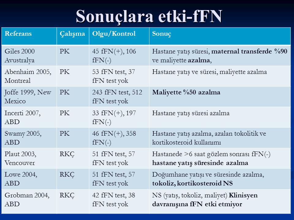 Sonuçlara etki-fFN ReferansÇalışmaOlgu/KontrolSonuç Giles 2000 Avustralya PK45 fFN(+), 106 fFN(-) Hastane yatış süresi, maternal transferde %90 ve maliyette azalma, Abenhaim 2005, Montreal PK53 fFN test, 37 fFN test yok Hastane yatış ve süresi, maliyette azalma Joffe 1999, New Mexico PK243 fFN test, 512 fFN test yok Maliyette %50 azalma Incerti 2007, ABD PK33 fFN(+), 197 fFN(-) Hastane yatış süresi azalma Swamy 2005, ABD PK46 fFN(+), 358 fFN(-) Hastane yatış azalma, azalan tokolitik ve kortikosteroid kullanımı Plaut 2003, Vencouver RKÇ51 fFN test, 57 fFN test yok Hastanede >6 saat gözlem sonrası fFN(-) hastane yatış süresinde azalma Lowe 2004, ABD RKÇ51 fFN test, 57 fFN test yok Doğumhane yatışı ve süresinde azalma, tokoliz, kortikosteroid NS Grobman 2004, ABD RKÇ42 fFN test, 38 fFN test yok NS (yatış, tokoliz, maliyet) Klinisyen davranışına fFN etki etmiyor