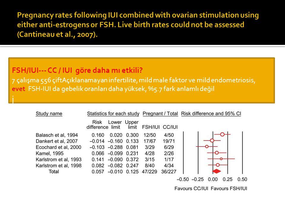 FSH/IUI--- CC / IUI göre daha mı etkili? 7 çalışma 556 çiftAçıklanamayan infertilite, mild male faktor ve mild endometriosis, evet FSH-IUI da gebelik