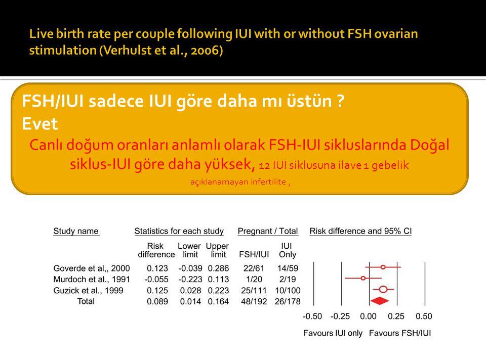 FSH/IUI sadece IUI göre daha mı üstün ? Evet Canlı doğum oranları anlamlı olarak FSH-IUI sikluslarında Doğal siklus-IUI göre daha yüksek, 12 IUI siklu