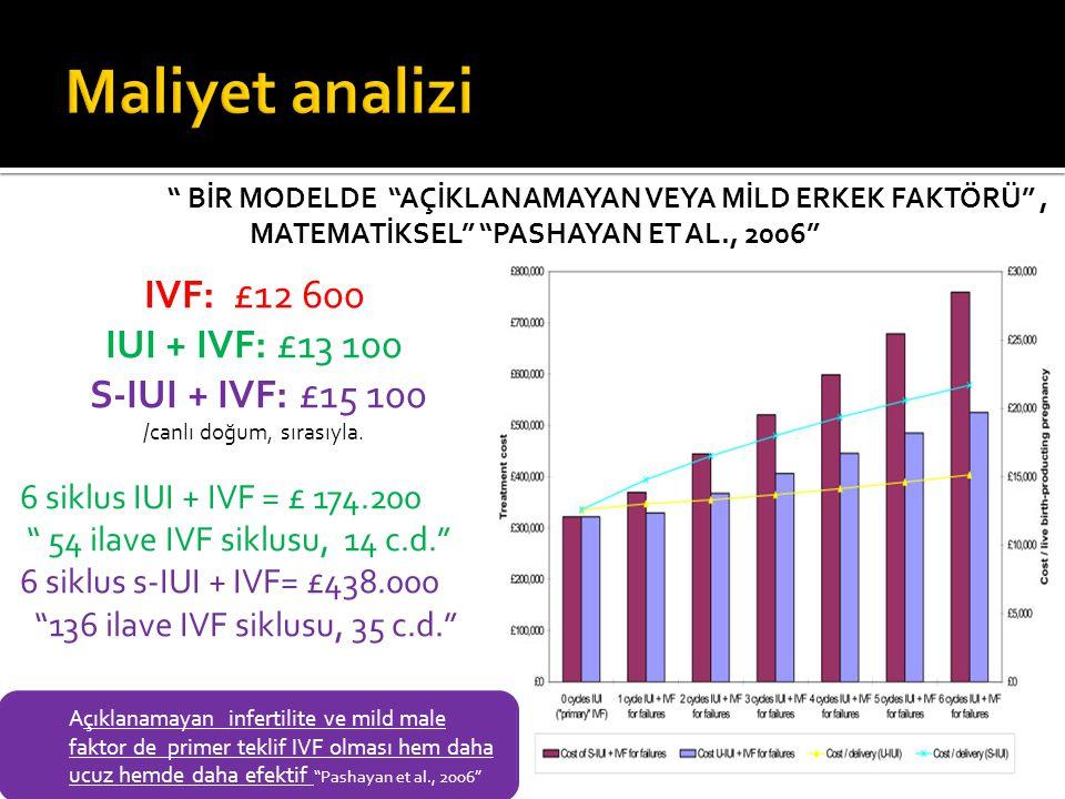 """"""" BİR MODELDE """"AÇİKLANAMAYAN VEYA MİLD ERKEK FAKTÖRÜ"""", MATEMATİKSEL"""" """"PASHAYAN ET AL., 2006"""" IVF: £12 600 IUI + IVF: £13 100 S-IUI + IVF: £15 100 /can"""
