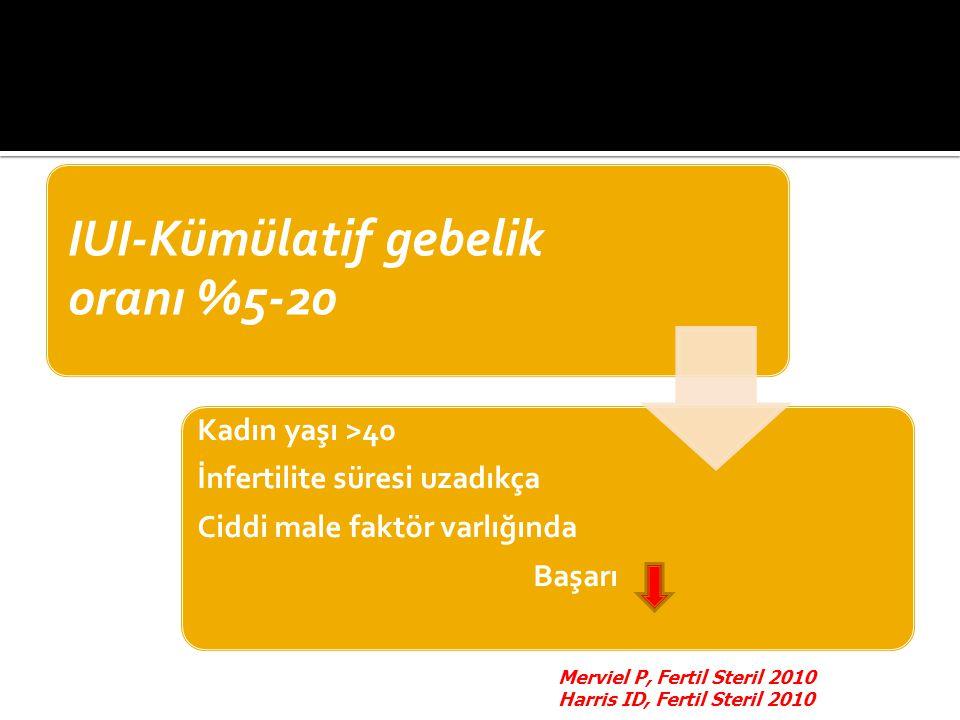 IUI-Kümülatif gebelik oranı %5-20 Kadın yaşı >40 İnfertilite süresi uzadıkça Ciddi male faktör varlığında Başarı Merviel P, Fertil Steril 2010 Harris