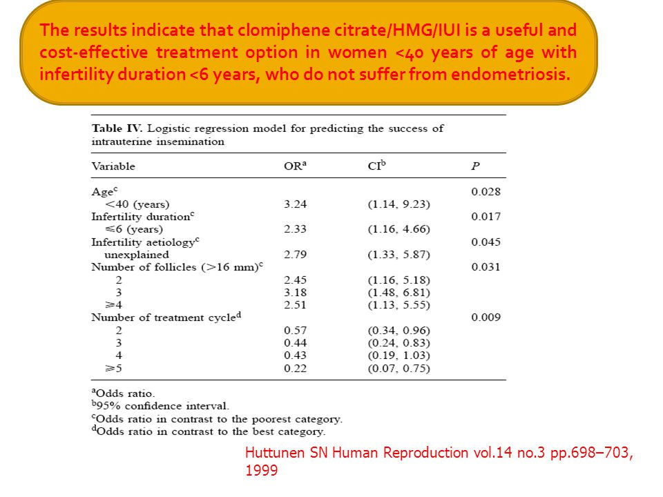 Huttunen SN Human Reproduction vol.14 no.3 pp.698–703, 1999 The results indicate that clomiphene citrate/HMG/IUI is a useful and cost-effective treatment option in women <40 years of age with infertility duration <6 years, who do not suffer from endometriosis.