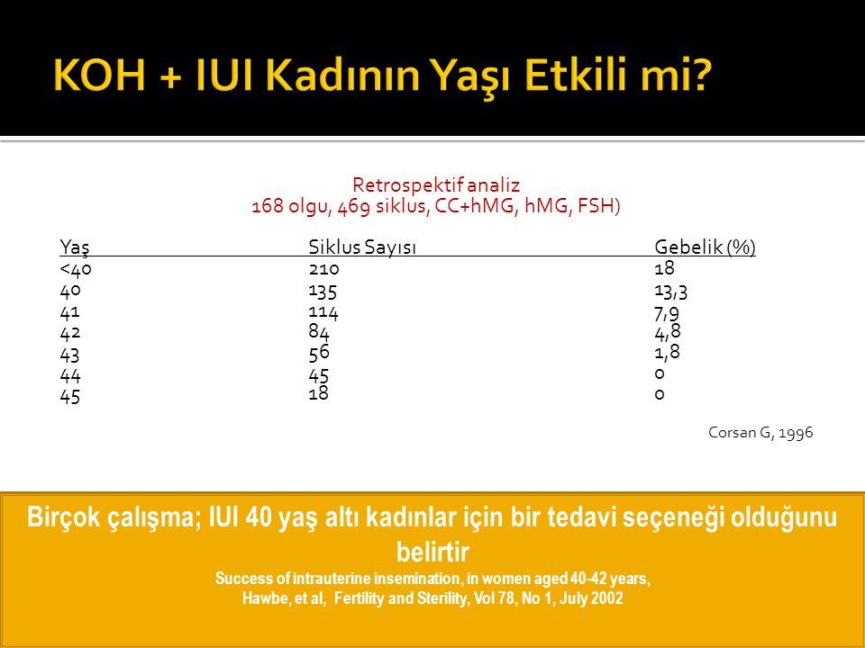 Retrospektif analiz 168 olgu, 469 siklus, CC+hMG, hMG, FSH) YaşSiklus SayısıGebelik (%) <4021018 4013513,3 411147,9 42844,8 43561,8 44450 45180 Corsan
