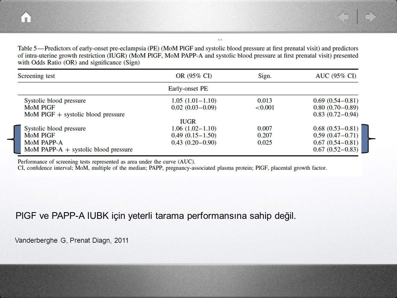 Erken Başlangıçlı IUBK Öngörü ve Tarama Vanderberghe G, Prenat Diagn, 2011 PlGF ve PAPP-A IUBK için yeterli tarama performansına sahip değil.