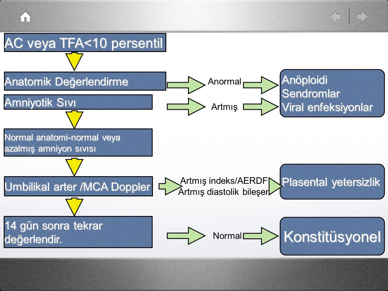AC veya TFA<10 persentil Anatomik Değerlendirme Amniyotik Sıvı Umbilikal arter /MCA Doppler 14 gün sonra tekrar değerlendir. Normal anatomi-normal vey