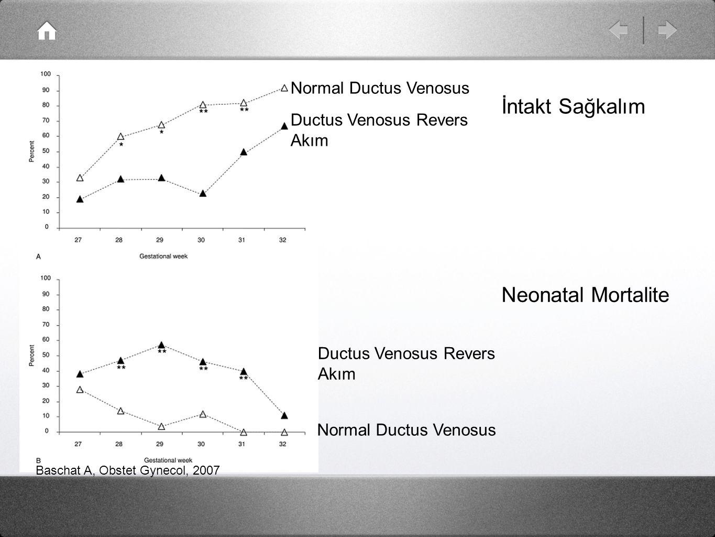 İntakt Sağkalım Neonatal Mortalite Normal Ductus Venosus Ductus Venosus Revers Akım Normal Ductus Venosus Ductus Venosus Revers Akım Baschat A, Obstet