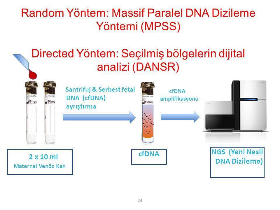 24 Santrifuj & Serbest fetal DNA (cfDNA) ayrıştırma 2 x 10 ml Maternal Venöz Kan cfDNA amplifikasyonu cfDNA NGS (Yeni Nesil DNA Dizileme) Random Yöntem: Massif Paralel DNA Dizileme Yöntemi (MPSS) Directed Yöntem: Seçilmiş bölgelerin dijital analizi (DANSR)