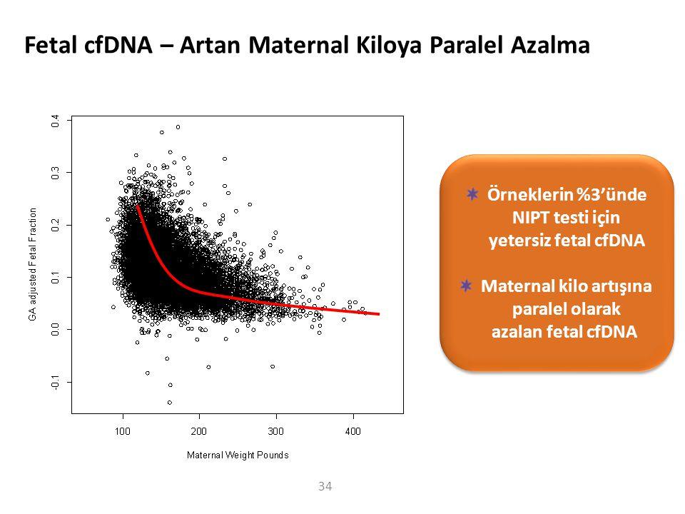 Fetal cfDNA – Artan Maternal Kiloya Paralel Azalma Örneklerin %3'ünde NIPT testi için yetersiz fetal cfDNA Maternal kilo artışına paralel olarak azalan fetal cfDNA Örneklerin %3'ünde NIPT testi için yetersiz fetal cfDNA Maternal kilo artışına paralel olarak azalan fetal cfDNA 34