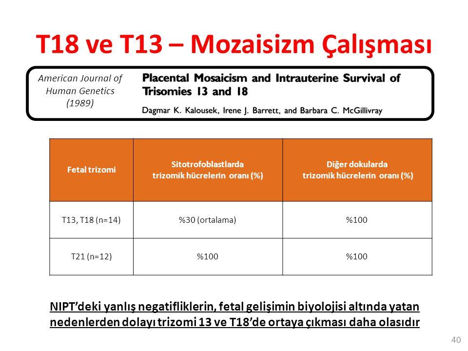 T18 ve T13 – Mozaisizm Çalışması Fetal trizomi Sitotrofoblastlarda trizomik hücrelerin oranı (%) Diğer dokularda trizomik hücrelerin oranı (%) T13, T18 (n=14)%30 (ortalama)%100 T21 (n=12)%100 American Journal of Human Genetics (1989) NIPT'deki yanlış negatifliklerin, fetal gelişimin biyolojisi altında yatan nedenlerden dolayı trizomi 13 ve T18'de ortaya çıkması daha olasıdır 40