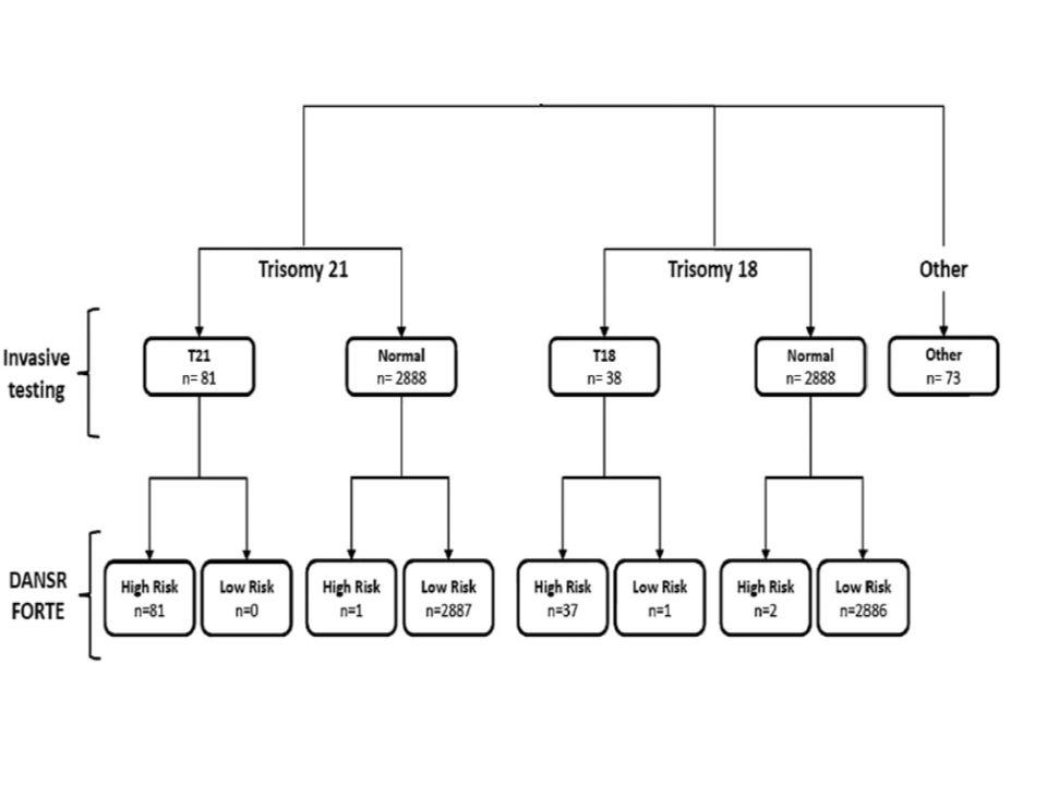 NICE çalışması SensitiviteSpesifisite Yanlış Pozitif Oranı Trizomi 21 % 100 (81/81) %99.97 (2887/2888) %0.03 (1/2888) Trizomi 18 % 97 (37/38) %99.93 (2886/2888) %0.07 (2/2888) Norton ME et al.