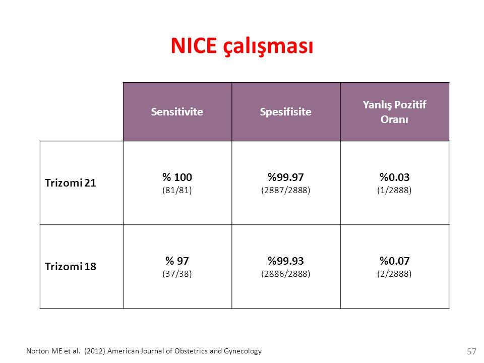 NICE çalışması SensitiviteSpesifisite Yanlış Pozitif Oranı Trizomi 21 % 100 (81/81) %99.97 (2887/2888) %0.03 (1/2888) Trizomi 18 % 97 (37/38) %99.93 (