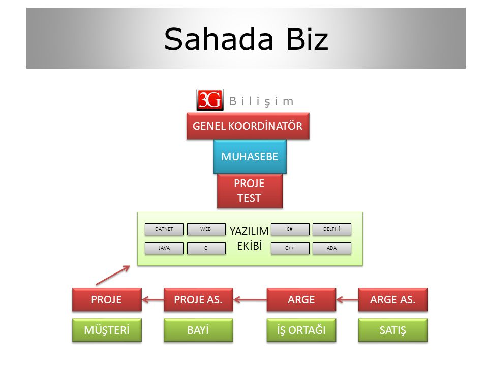 Sahada Biz PROJE PROJE AS. ARGE ARGE AS.