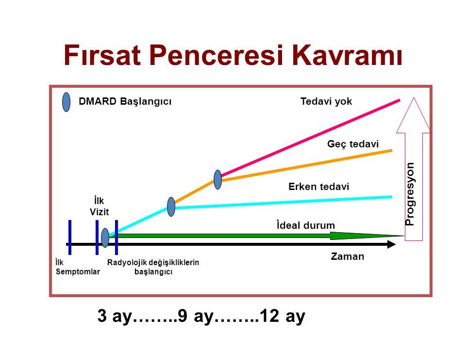 DMARD Başlangıcı İdeal durum Erken tedavi Geç tedavi Tedavi yok İlk Semptomlar İlk Vizit Radyolojik değişikliklerin başlangıcı Zaman Progresyon Fırsat