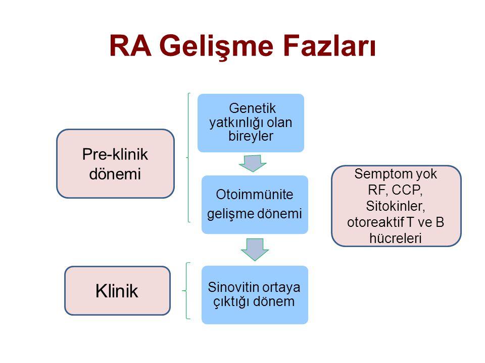 Genetik yatkınlığı olan bireyler Otoimmünite gelişme dönemi Sinovitin ortaya çıktığı dönem Semptom yok RF, CCP, Sitokinler, otoreaktif T ve B hücreler