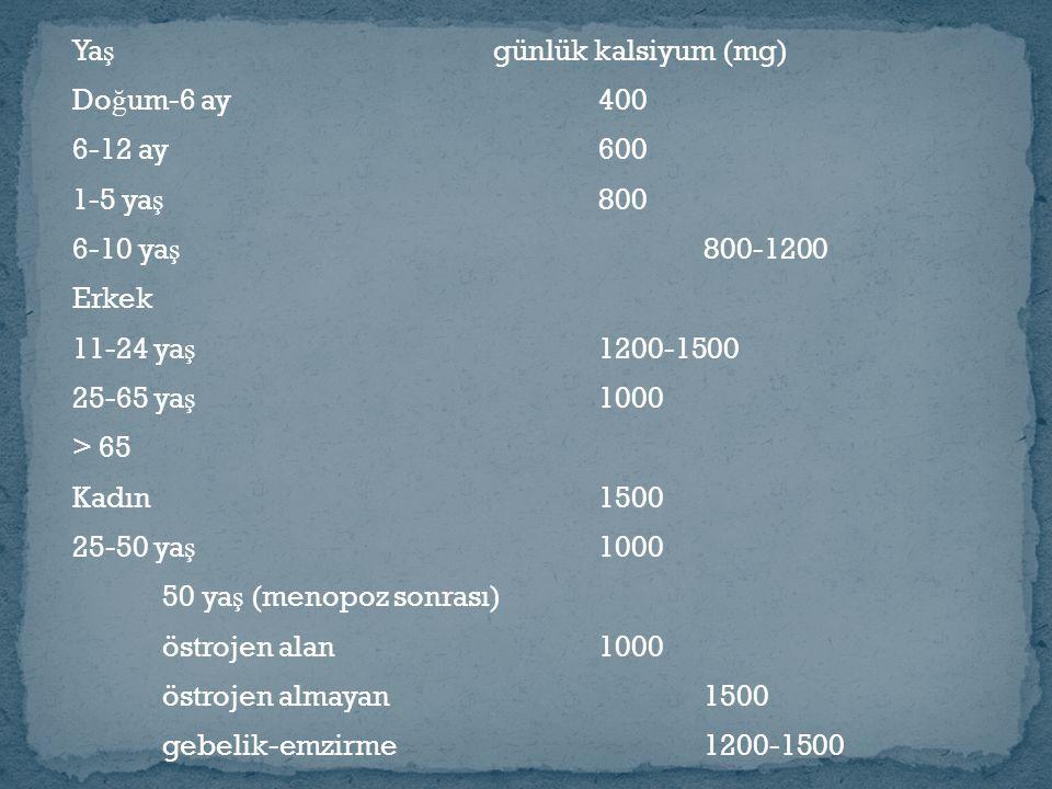 Ya ş günlük kalsiyum (mg) Do ğ um-6 ay400 6-12 ay600 1-5 ya ş 800 6-10 ya ş 800-1200 Erkek 11-24 ya ş 1200-1500 25-65 ya ş 1000 > 65 Kadın1500 25-50 ya ş 1000 50 ya ş (menopoz sonrası) östrojen alan1000 östrojen almayan1500 gebelik-emzirme1200-1500