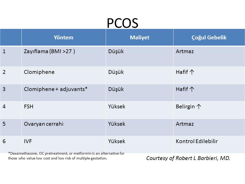 PCOS YöntemMaliyetÇoğul Gebelik 1Zayıflama (BMI >27 )DüşükArtmaz 2ClomipheneDüşükHafif ↑ 3Clomiphene + adjuvants*DüşükHafif ↑ 4FSHYüksekBelirgin ↑ 5Ov