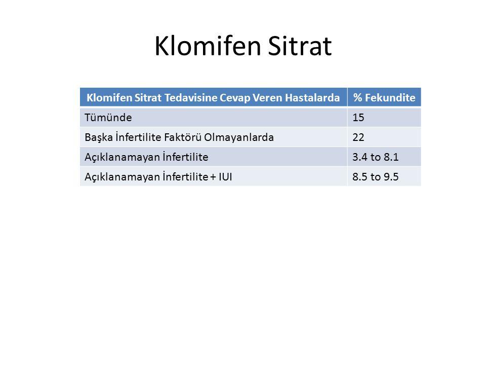 Klomifen Sitrat Klomifen Sitrat Tedavisine Cevap Veren Hastalarda% Fekundite Tümünde15 Başka İnfertilite Faktörü Olmayanlarda22 Açıklanamayan İnfertil