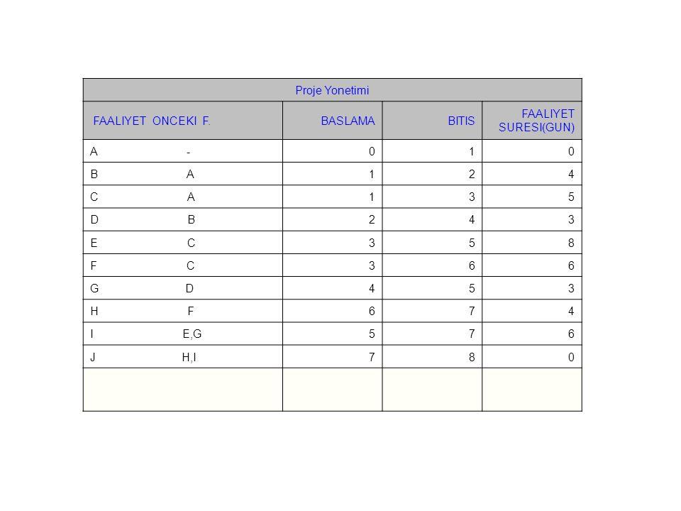 Proje Yonetimi FAALIYET ONCEKI F.BASLAMABITIS FAALIYET SURESI(GUN) A -010 B A124 C A135 D B243 E C358 F C366 G D453 H F674 I E,G576 J H,I780
