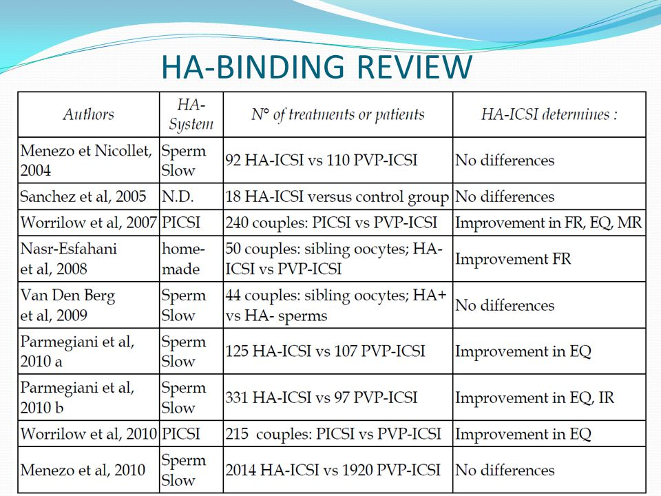 HA-BINDING REVIEW