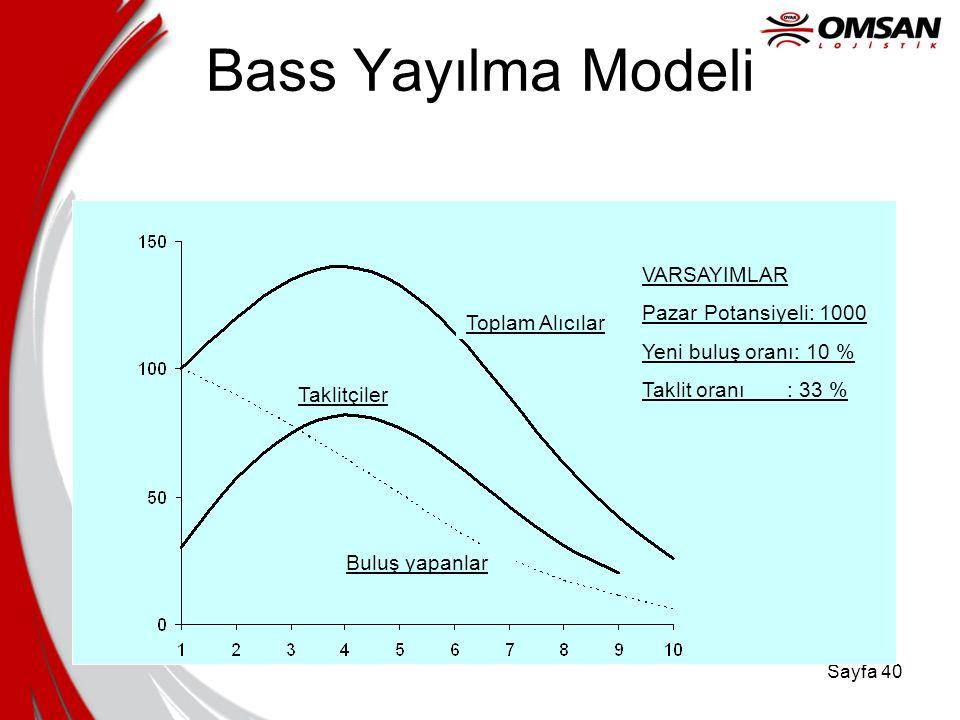 Sayfa 39 Bass Yayılma Modeli Toplam Pazar Potansiyeli Taklit oranı Mevcutta Satınalınmış olan Moment faktörü Toplam Market Potansiyeli Yeni buluş oran