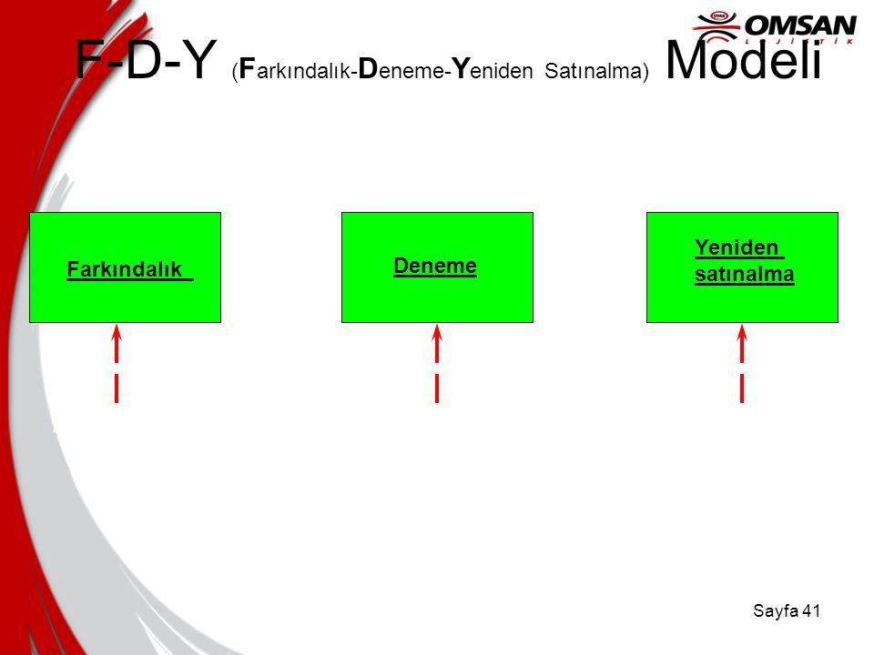 Sayfa 40 Bass Yayılma Modeli Örnek Satınalma Açıklaması ASSUMPTIONS Market Potential = 1000 Innovation Rate = 10% Imitation Rate = 33% Toplam Alıcılar