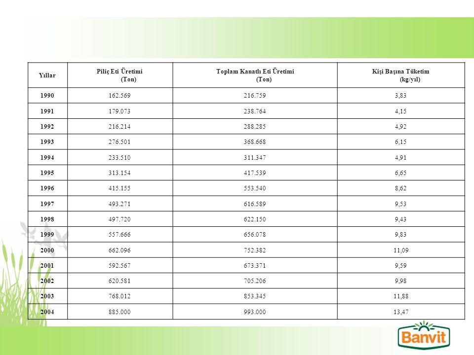 Yıllar Piliç Eti Üretimi (Ton) Toplam Kanatlı Eti Üretimi (Ton) Kişi Başına Tüketim (kg/yıl) 1990162.569216.7593,83 1991179.073238.7644,15 1992216.214