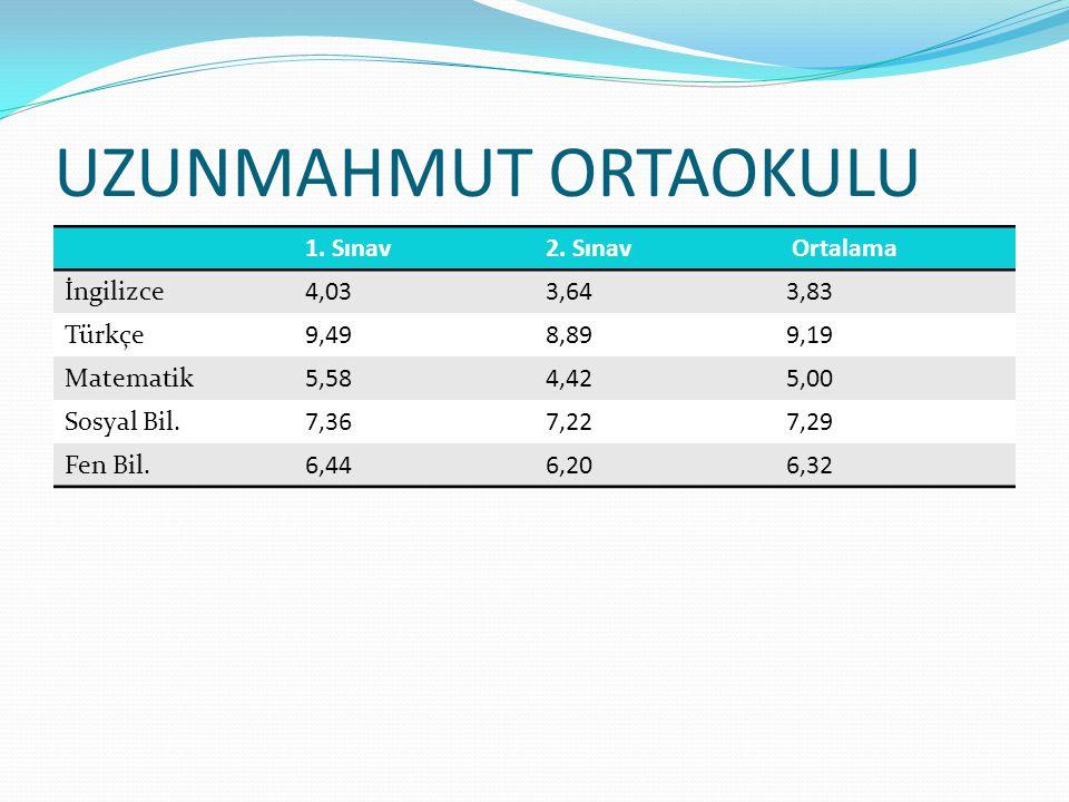UZUNMAHMUT ORTAOKULU 1.Sınav2.